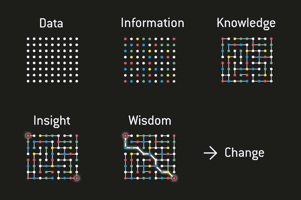 Illustration where dots show how data leads to change.